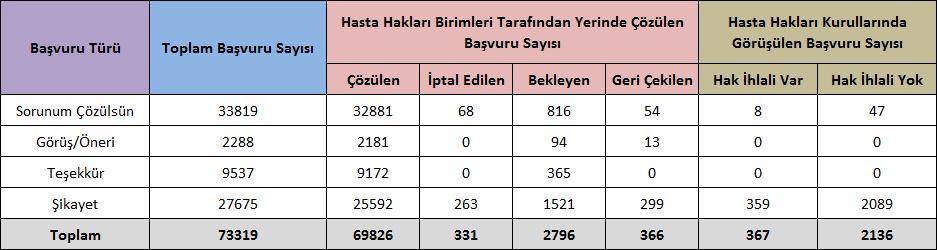 Türkiye'de Hasta Olmak
